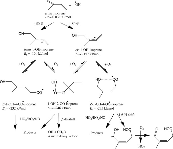 Low temperature oxidation of linseed oil: a review | Fire