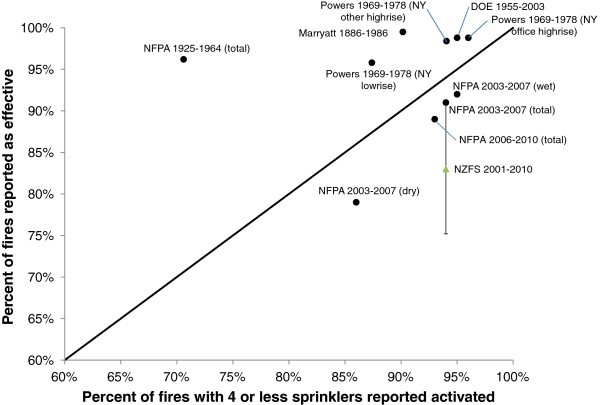 A Review Of Sprinkler System Effectiveness Studies Fire Science Reviews Full Text
