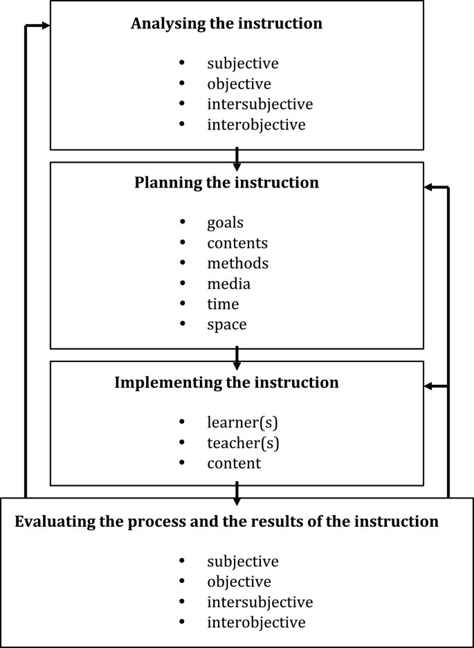 General Didactics And Instructional Design Eyes Like Twins A Transatlantic Dialogue About Similarities And Differences About The Past And The Future Of Two Sciences Of Learning And Teaching Springerplus Full Text