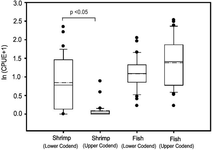 Investigations on juvenile fish excluder cum shrimp sorting