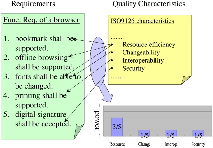 Spectrum analysis on quality requirements consideration in