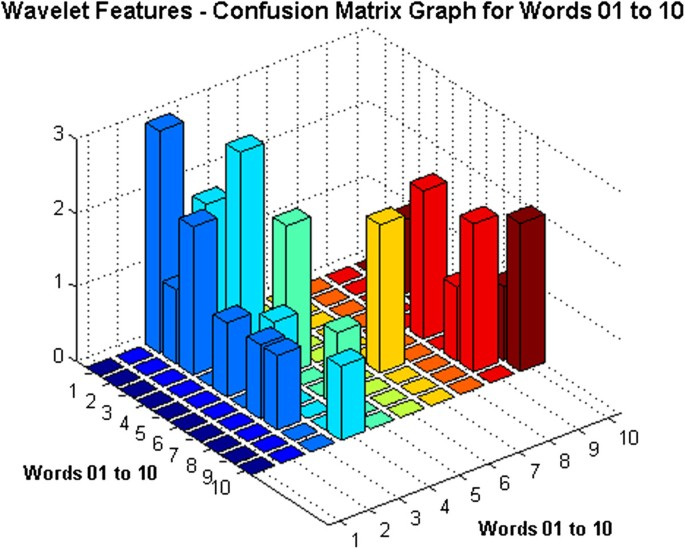 DWT features performance analysis for automatic speech recognition