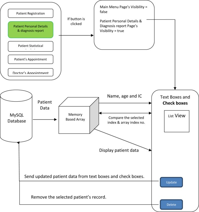 Computerized database management system for breast cancer