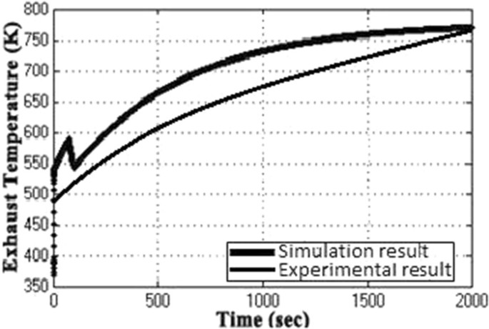 Optimization of CCGT power plant and performance analysis