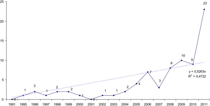 Methylphenidate off-label use and safety | SpringerPlus | Full Text