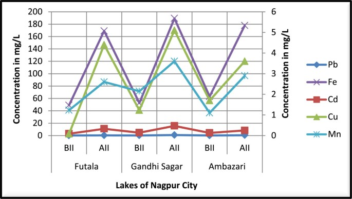 Effect of idol immersion on water quality and Tilapia fish