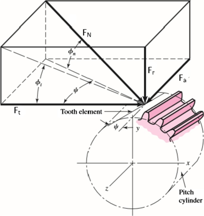 Effects of pressure angle and tip relief on the life of