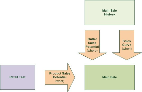 Improving short-term demand forecasting for short-lifecycle