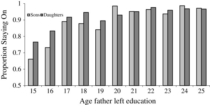 The impact of parental income and education on the schooling