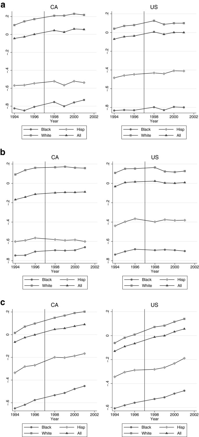 The effect of banning affirmative action on human capital