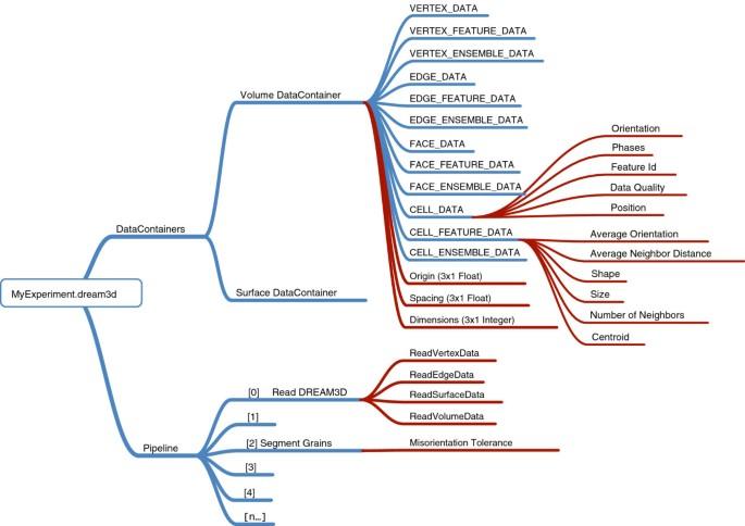DREAM.3D: A Digital Representation Environment for the Analysis of ...