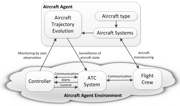 Agent-based modeling and simulation of emergent behavior in