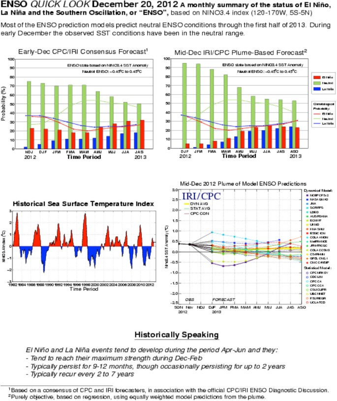 Climate information, outlooks, and understanding–where does