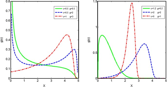 On generating T-X family of distributions using quantile