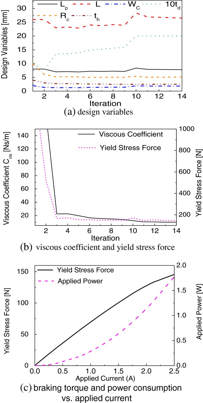 Optimal design and performance evaluation of a flow-mode MR