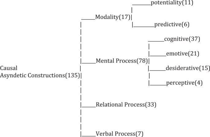An analysis of causal asyndetic constructions in United