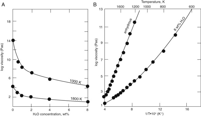 Water-melt interaction in hydrous magmatic systems at high
