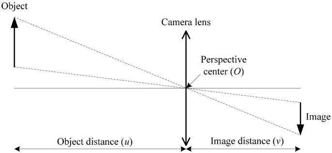 Photogrammetric error sources and impacts on modeling and