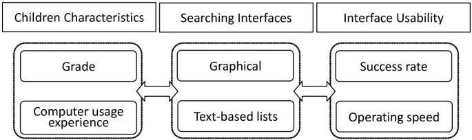 Graphical Interface Design For Children Seeking Information In A Digital Library Springerlink