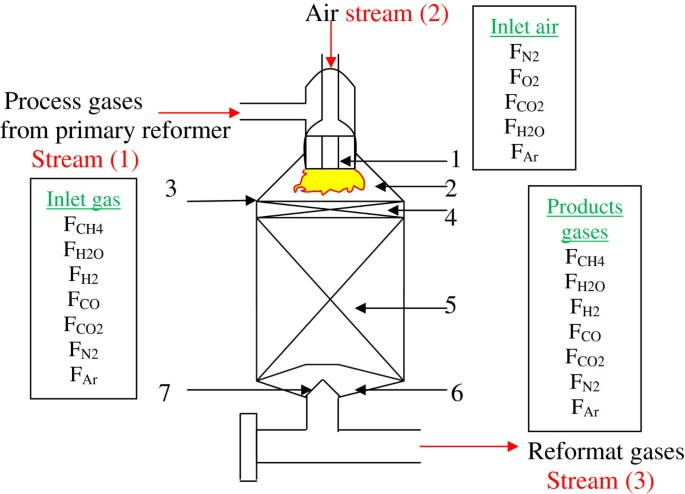 Modeling and simulation of an industrial secondary reformer ...