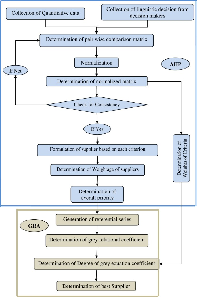 Modeling And Development Of A Decision Support System For Supplier