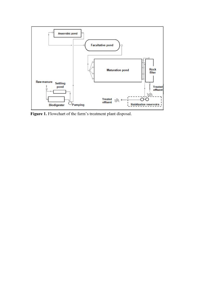The viability of treated piggery wastewater for reuse in ...