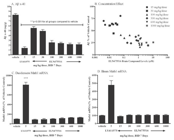 Amyloid precursor protein selective gamma-secretase