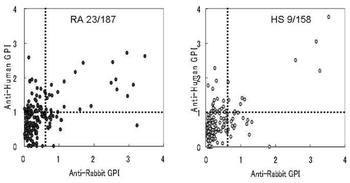 A functional variant of Fcγ receptor IIIA is associated with