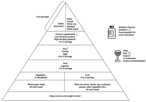 Epidemiology, risk factors, and lifestyle modifications for