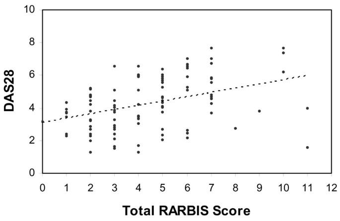 The validity of a rheumatoid arthritis medical records-based