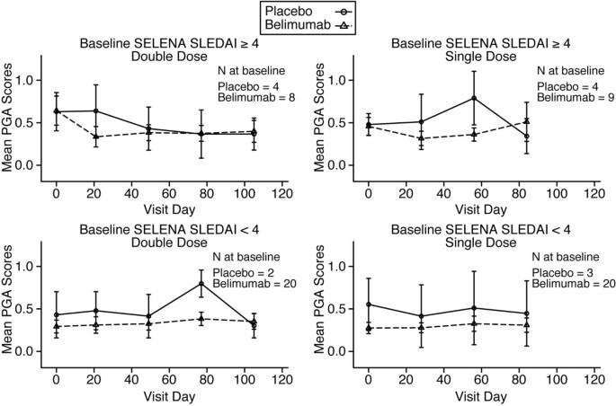 Biologic activity and safety of belimumab, a neutralizing