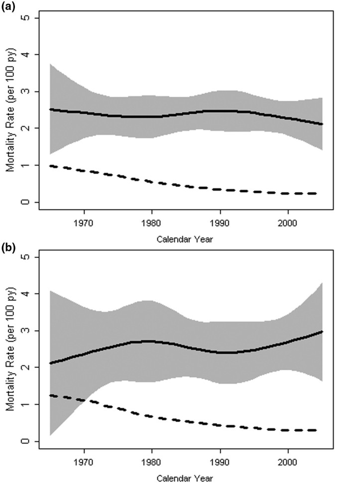 Epidemiological studies in incidence, prevalence, mortality