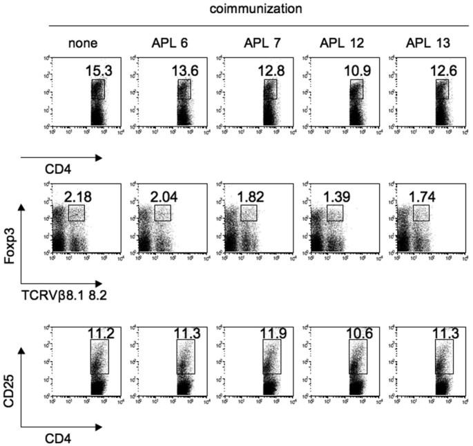 Altered peptide ligands inhibit arthritis induced by glucose-6