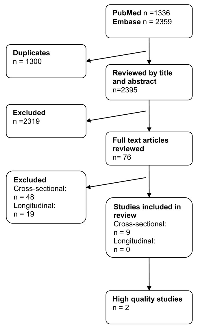 A systematic critical review on MRI in spondyloarthritis | Arthritis