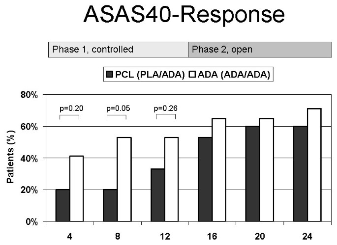 Double-blind, placebo-controlled randomized trial with