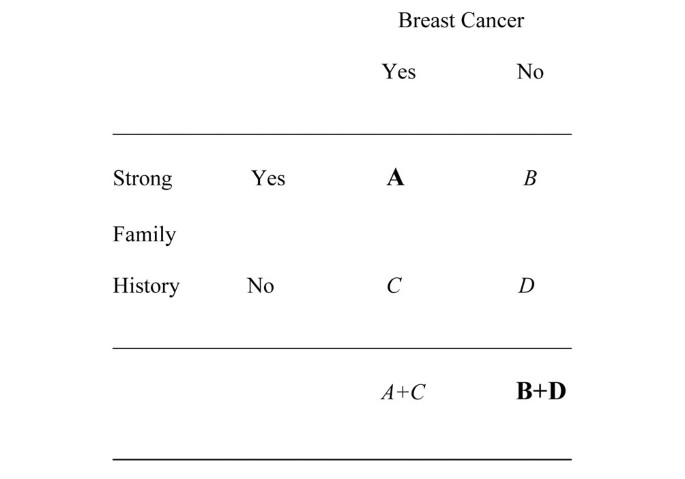 Are the so-called low penetrance breast cancer genes, ATM