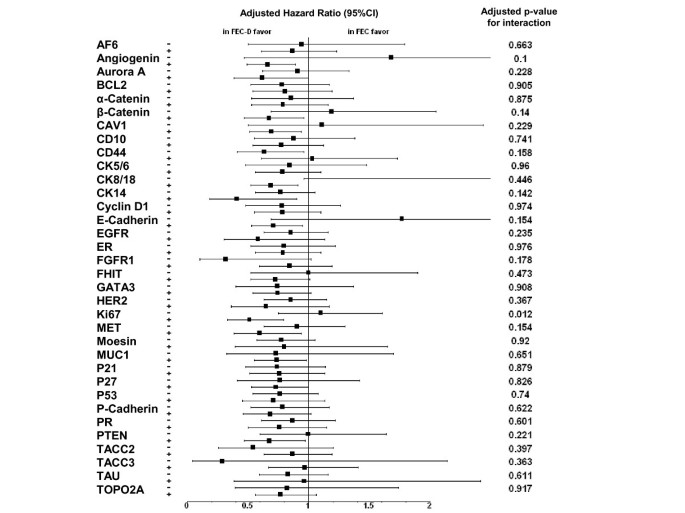 Protein expression, survival and docetaxel benefit in node