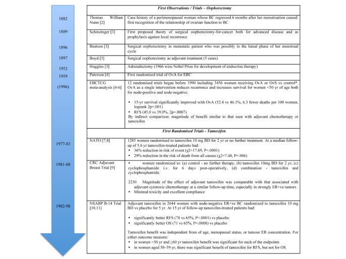 Status of adjuvant endocrine therapy for breast cancer