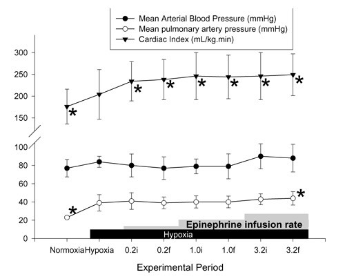 The effects of dopamine and epinephrine on hemodynamics and