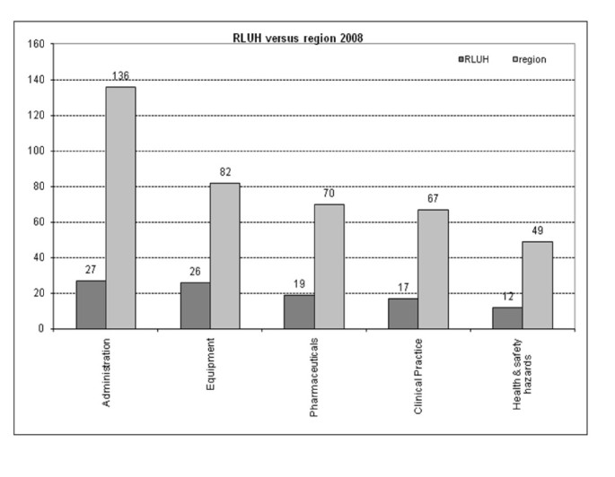 Major sources of critical incidents in intensive care