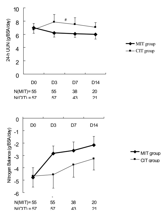Moderate glucose control results in less negative nitrogen balances