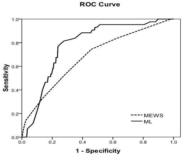 Prediction of cardiac arrest in critically ill patients