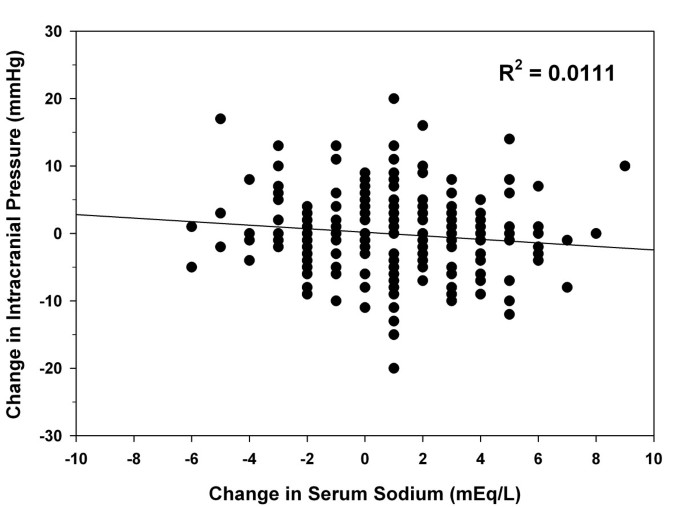 The relationship between serum sodium and intracranial pressure when