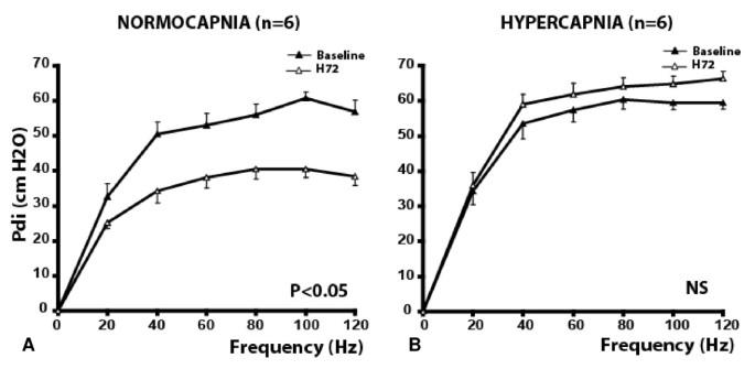 Moderate and prolonged hypercapnic acidosis may protect