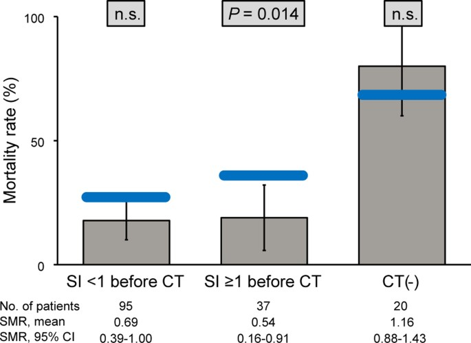 Impact on survival of whole-body computed tomography before