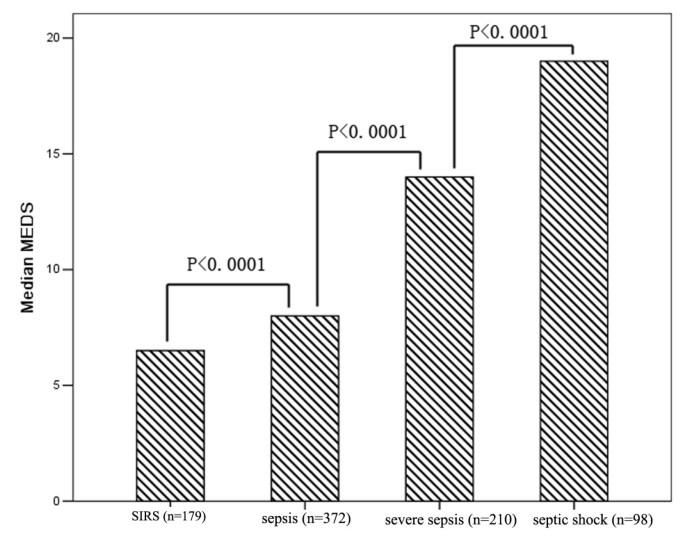 Diagnostic value and prognostic evaluation of Presepsin for sepsis