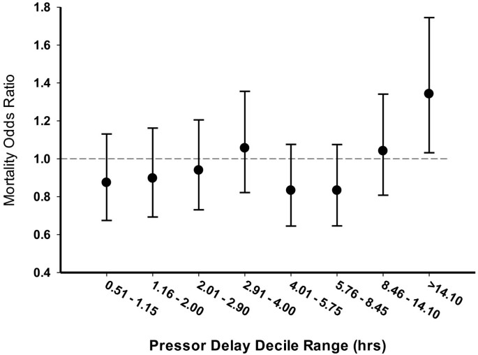 Timing of vasopressor initiation and mortality in septic