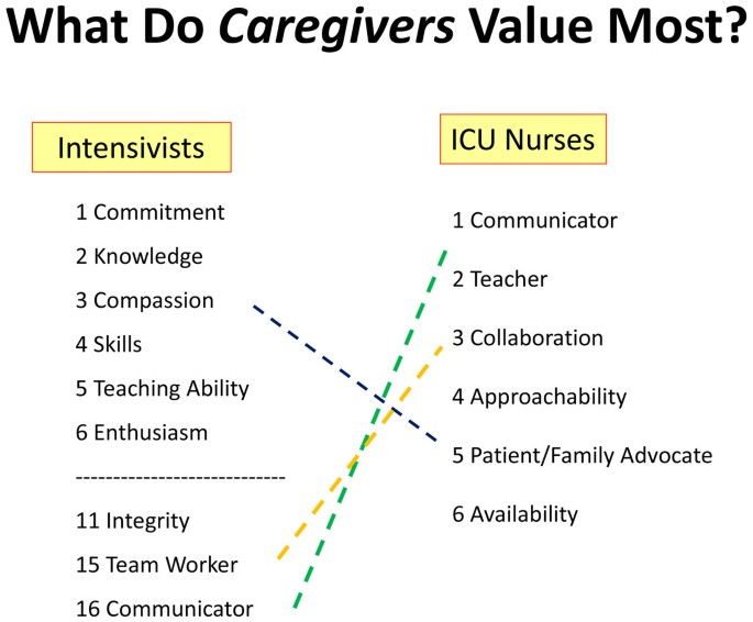 Re-tooling critical care to become a better intensivist