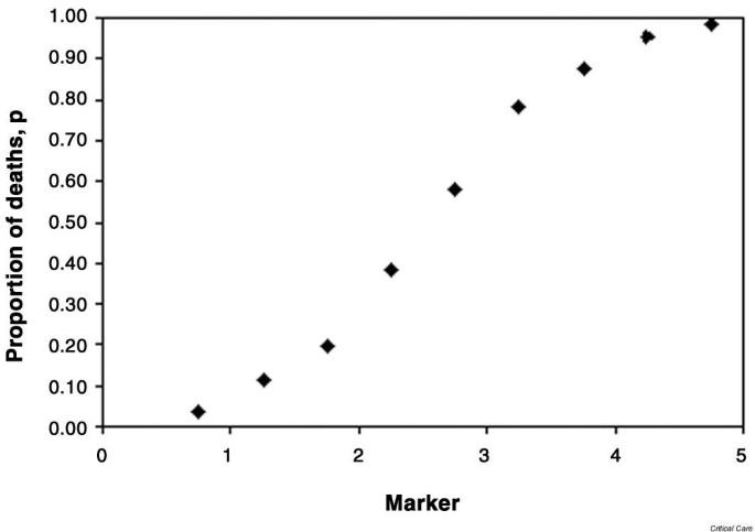 Statistics review 14: Logistic regression | Critical Care | Full Text