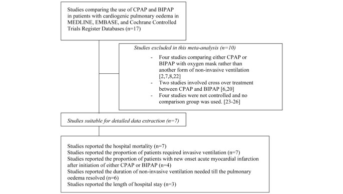 A Comparison Of Continuous And Bi Level Positive Airway
